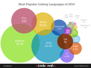 Most Popular Programming Languages 2014