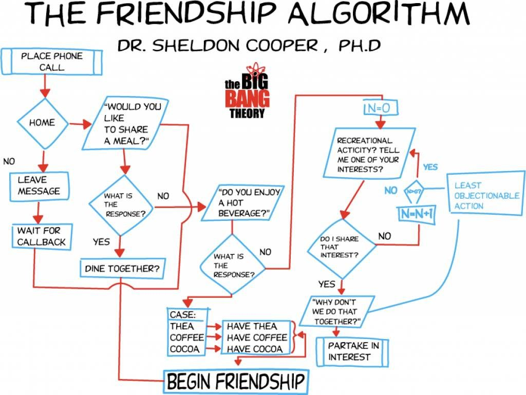 funshirts-the-friendship-algorithm