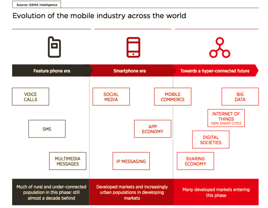 Evolution_of_Mobile_Industry