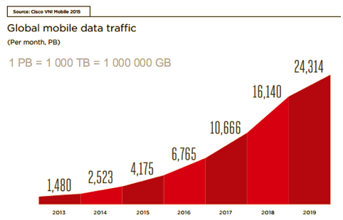 Global_Mobile_Data_Traffic