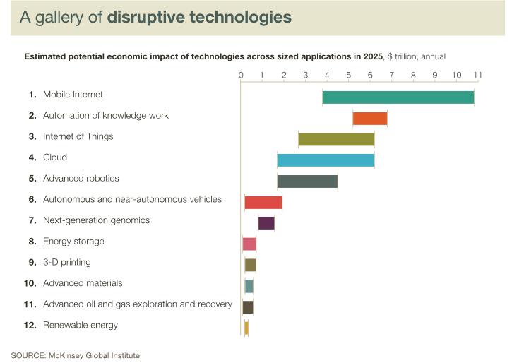 McKinsey_DisruptiveTechs